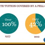 <h7>Get Smart About Student Debt: By the Numbers, Part I</h7>